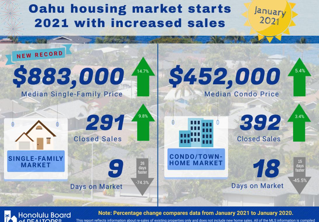 需要の増加がオアフ島のマーケットを底上げ
