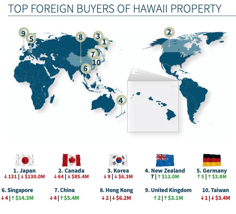 2020年版:米国内外からハワイへの不動産投資動向